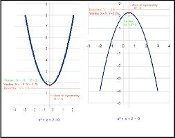 directrix and focus of quadratic equations