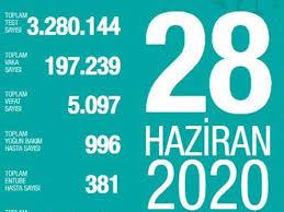 Türkiye'de corona virüs: Son 24 saatte 15 can kaybı, bin 356 yeni ...