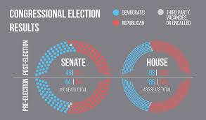 party makeup of congress 2016