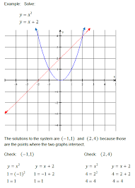 system of linear equations by graphing