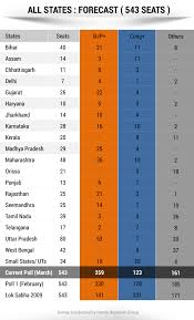 ndtv opinion poll bjp and allies get