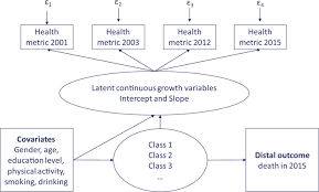 healthy ageing trajectories and