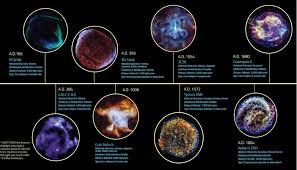 Supernovas, definición y clasificación.