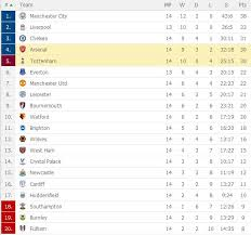view the latest epl table after nal