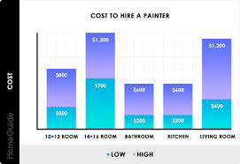 2020 cost to hire a painter