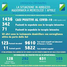 Coronavirus Abruzzo - Dati ufficiali 1 Aprile - Bollettino ...