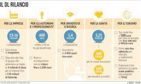 Decreto Rilancio, una Manovra da 55 miliardi