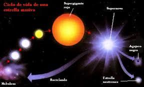 Resultado de imagen de Estrellas de Quarks
