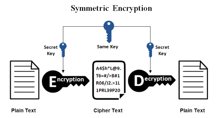 Symmetric key cryptography before Diffie-Hellman