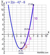 quadratic function rate of change