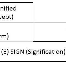 pdf barthesian semiologies on selected