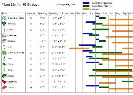 vegetable spacing chart duna