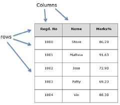 python pandas dataframe tutorialspoint