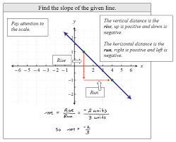 graph using the y intercept and slope