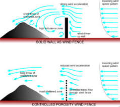 Wind Fence Types And Effects Industrial Solutions Weathersolve Structures