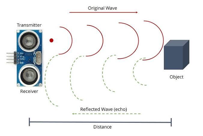 """Image result for ultrasonic sensor hc-sr04 working"""""""