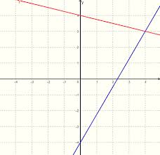 graphing y 1 4x 4 y 7 4x 4