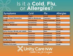 UCNW ответ на коронавирус - Unity Care NW