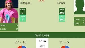 H2H Stefanos Tsitsipas vs. Jannik Sinner | Rome preview, odds | Tennis  Tonic - News, Predictions, H2H, Live Scores, stats