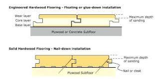 5 best hardwood flooring reviews 2020
