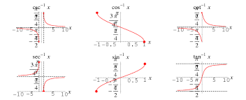 inverse trigonometric functions from