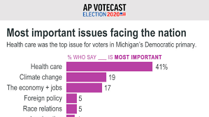 Michigan voters say health care is top ...