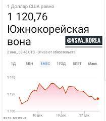 Вся Корея - Курс доллара США в Kookmin bank = 1 117,40...