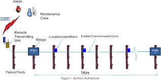 Pdf Electric Fence Intrusion Alert System Elealert Semantic Scholar