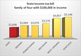 ohio s state income tax bill is a
