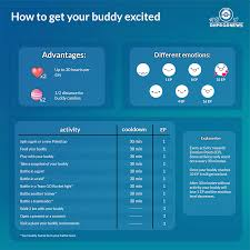 Infographic] How to get your buddy excited : TheSilphRoad