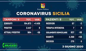 Coronavirus, la Sicilia torna a zero contagi e decessi - La Sicilia