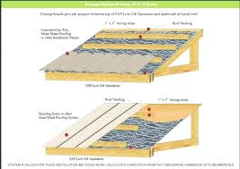 how to install metal roofing panels
