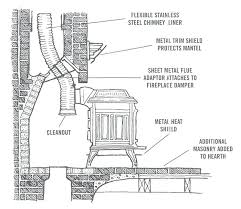 wood fireplace flue trilltapes co