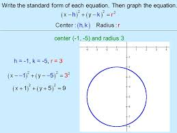 the circle write the standard form of
