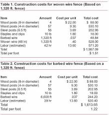 Costs Of Livestock Fencing High Tensile Electric Barbed Woven Wire Gallagher Electric Fencing From Valley Farm Supply