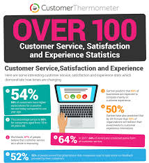 customer service stats for customer thermometer