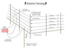 The Advantages In Using Electric Fence As Your First Line Of Defense Electric Fence Electric Fence For Cattle Solar Electric Fence