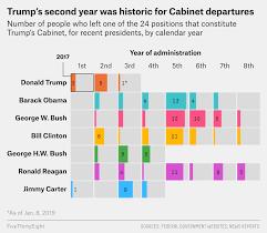 turnover in trump s cabinet