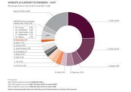 robust economy why australia for