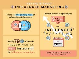 influencer marketing report industry stats market research