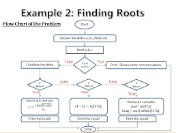 c code snippets 2 finding roots of
