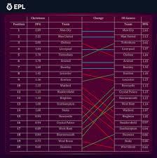 premier league change after
