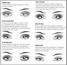 eye makeup for diffe eye shapes by