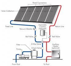 solar power solar energy solutions