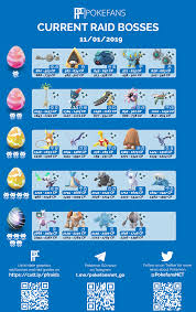 Raid Boss Chart - Regi Weekend : TheSilphRoad