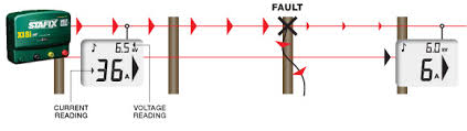 How To Use A Fault Finder Stafix