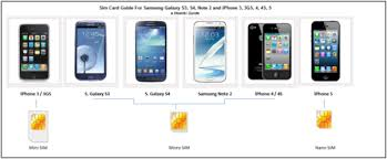sim card between samsung galaxy s3 s4