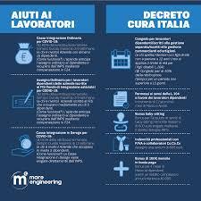 "Decreto ""Cura Italia"". Ecco gli aiuti alle imprese - Mare Engineering"