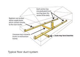 replace ductwork in a mobile home