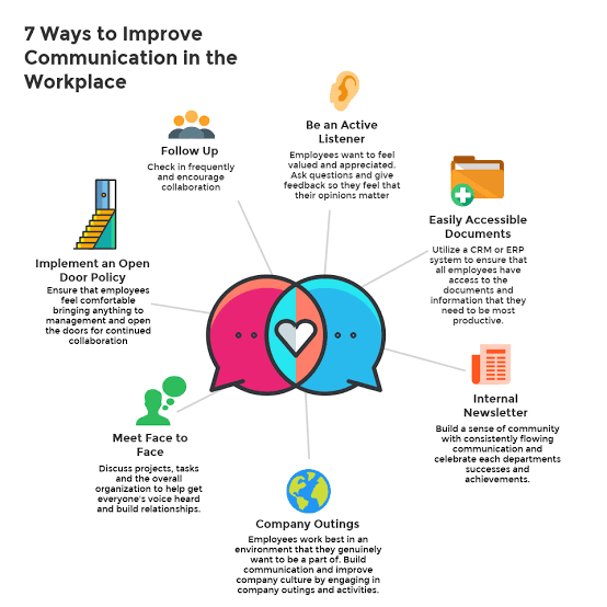 Ways to Improve Communication in the Workplace